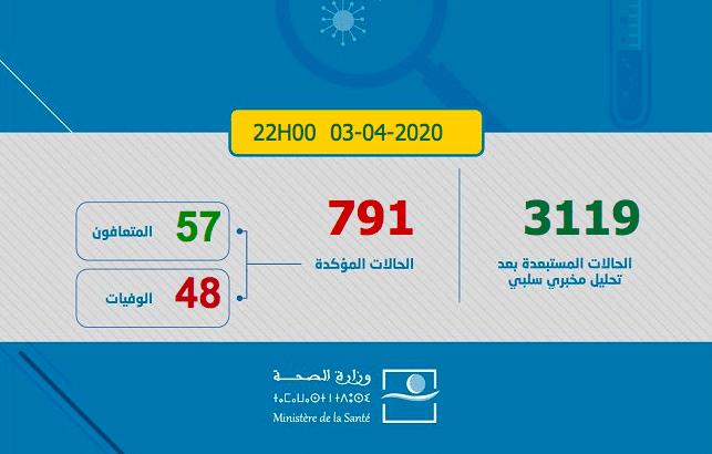 Coronavirus: 791 cas au Maroc (Nouveau Bilan)