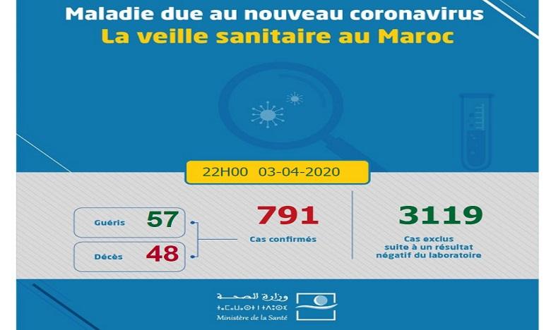 Covid-19 : 30 nouveaux cas confirmés au Maroc, 791 au total