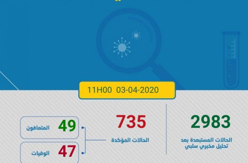 Covid-19 : 735 cas confirmés au Maroc, 15 nouvelles guérisons enregistrées