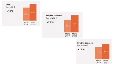 Photo of Croissance à deux chiffres pour le PNB de CIH Bank