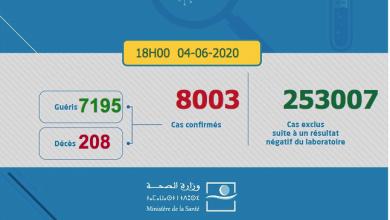 Photo of Covid-19: 81 nouveaux cas en 24 h au Maroc, 8.003 au total ce jeudi 4 juin (18h)